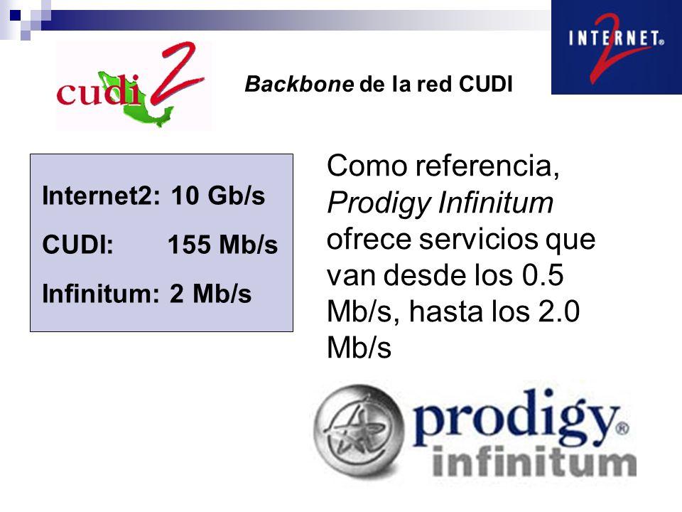 Backbone de la red CUDI Internet2: 10 Gb/s CUDI: 155 Mb/s Infinitum: 2 Mb/s Como referencia, Prodigy Infinitum ofrece servicios que van desde los 0.5