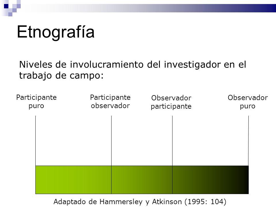 Etnografía Observador puro Participante puro Observador participante Participante observador Adaptado de Hammersley y Atkinson (1995: 104) Niveles de