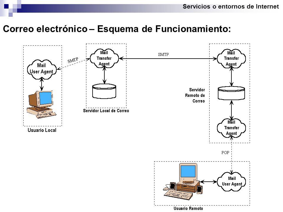 Servicios o entornos de Internet Correo electrónico – Esquema de Funcionamiento:
