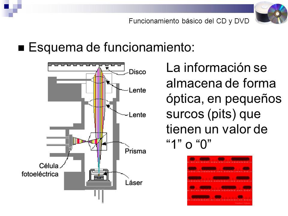 Funcionamiento básico del CD y DVD Esquema de funcionamiento: La información se almacena de forma óptica, en pequeños surcos (pits) que tienen un valor de 1 o 0