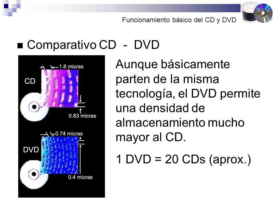 Funcionamiento básico del CD y DVD Comparativo CD - DVD Aunque básicamente parten de la misma tecnología, el DVD permite una densidad de almacenamiento mucho mayor al CD.
