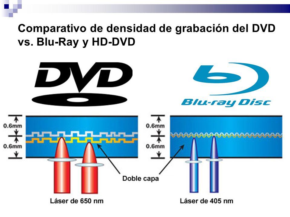 Comparativo de densidad de grabación del DVD vs. Blu-Ray y HD-DVD
