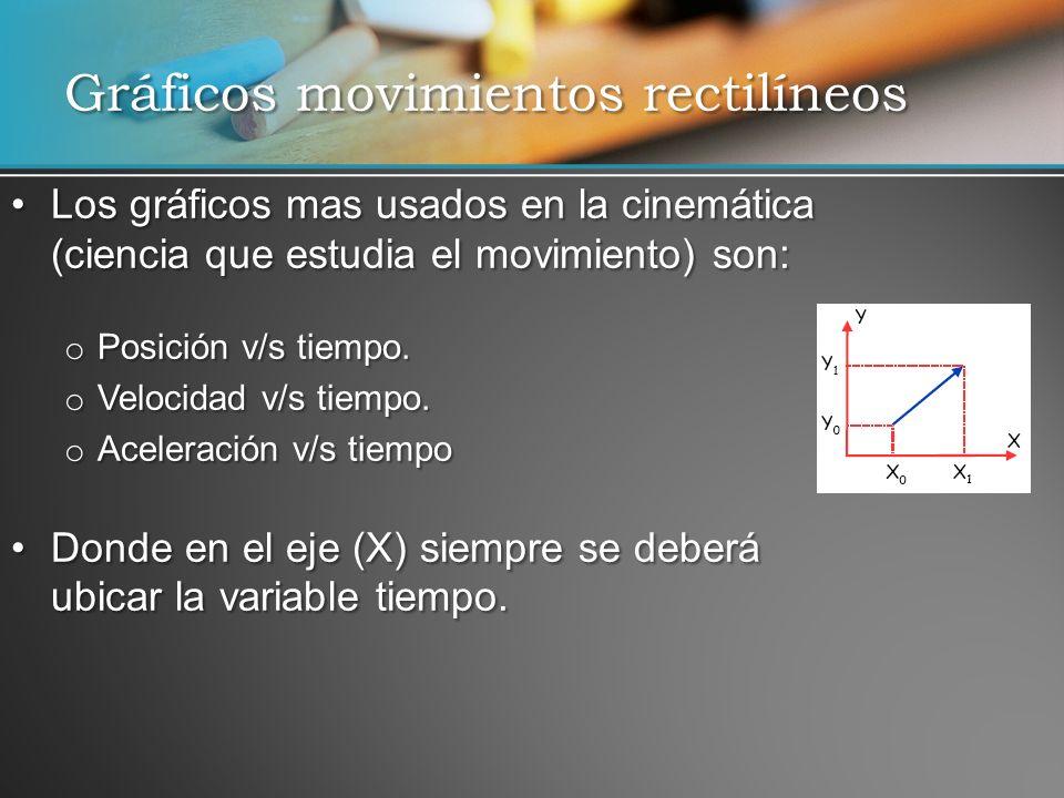 Los gráficos mas usados en la cinemática (ciencia que estudia el movimiento) son:Los gráficos mas usados en la cinemática (ciencia que estudia el movi
