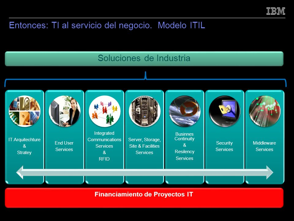 Entonces: TI al servicio del negocio. Modelo ITIL 18 IT Arquitechture & Stratey End User Services Integrated Communications Services & RFID Server, St