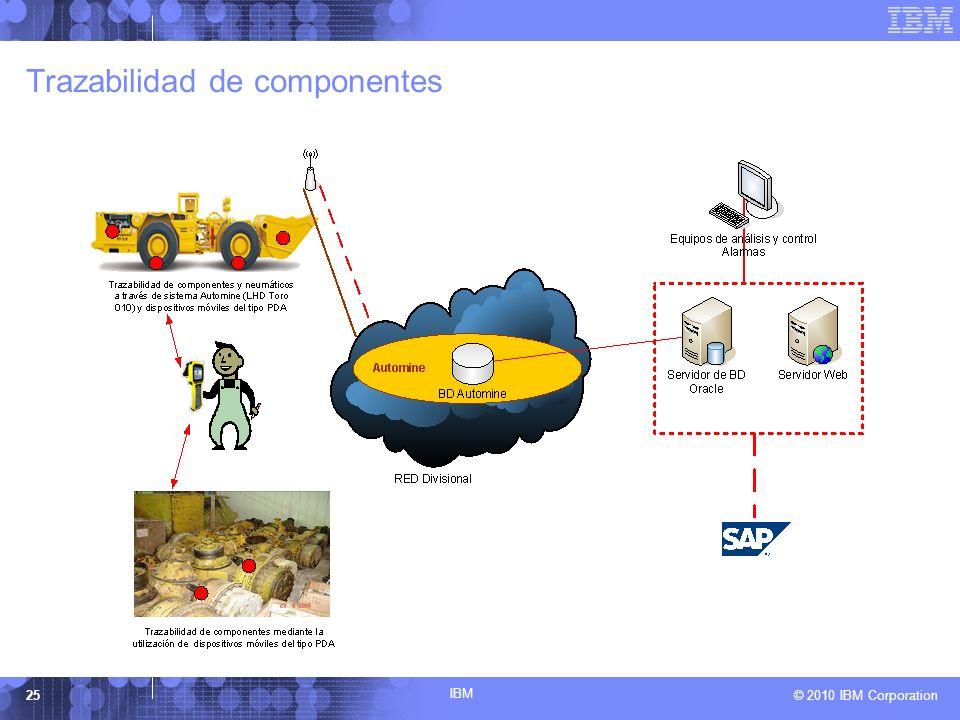 IBM © 2010 IBM Corporation25 Trazabilidad de componentes