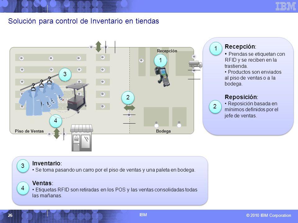 IBM © 2010 IBM Corporation26 Back room 3 3 1 1 2 2 4 4 BodegaPiso de Ventas Recepción Inventario: Se toma pasando un carro por el piso de ventas y una