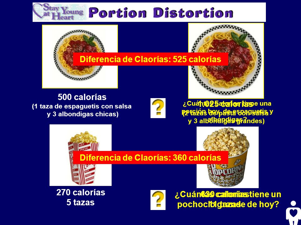 500 calorías (1 taza de espaguetis con salsa y 3 albondigas chicas) ¿Cuántas calorías tiene una porción hoy, de espaguetis y albóndigas? 270 calorías