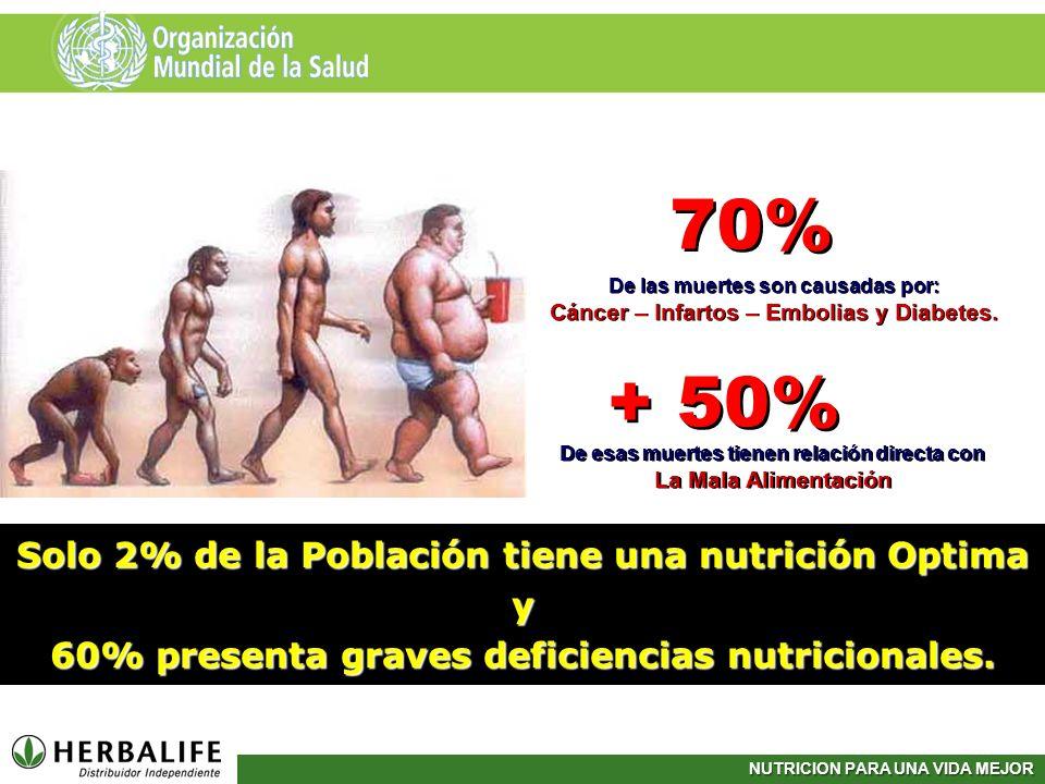 NUTRICION PARA UNA VIDA MEJOR Solo 2% de la Población tiene una nutrición Optima y 60% presenta graves deficiencias nutricionales. 70% + 50% De las mu