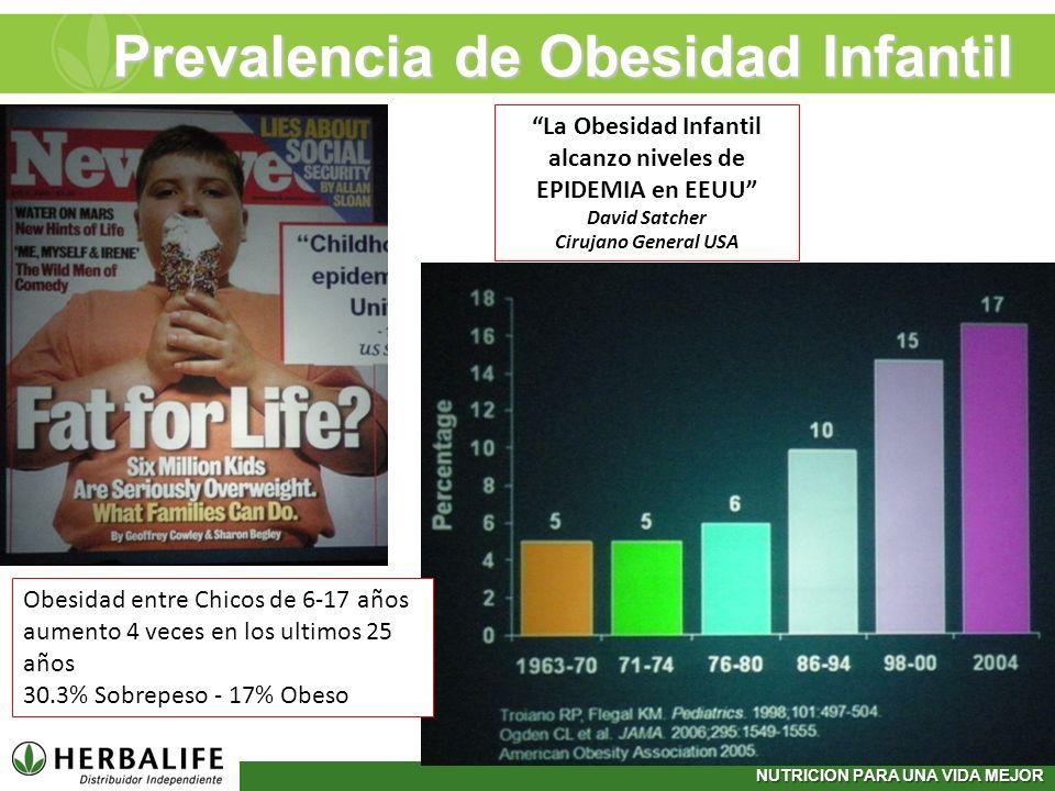 NUTRICION PARA UNA VIDA MEJOR Prevalencia de Obesidad Infantil Obesidad entre Chicos de 6-17 años aumento 4 veces en los ultimos 25 años 30.3% Sobrepe