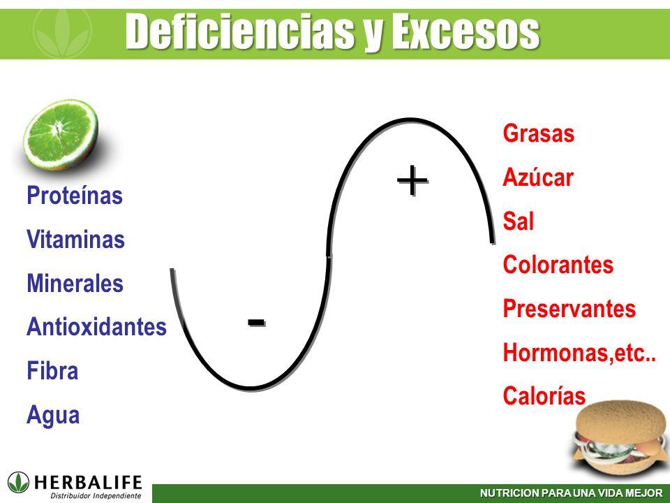 NUTRICION PARA UNA VIDA MEJOR Grasas Azúcar Sal Colorantes Preservantes Hormonas,etc.. Calorías Deficiencias y Excesos + + - - Proteínas Vitaminas Min