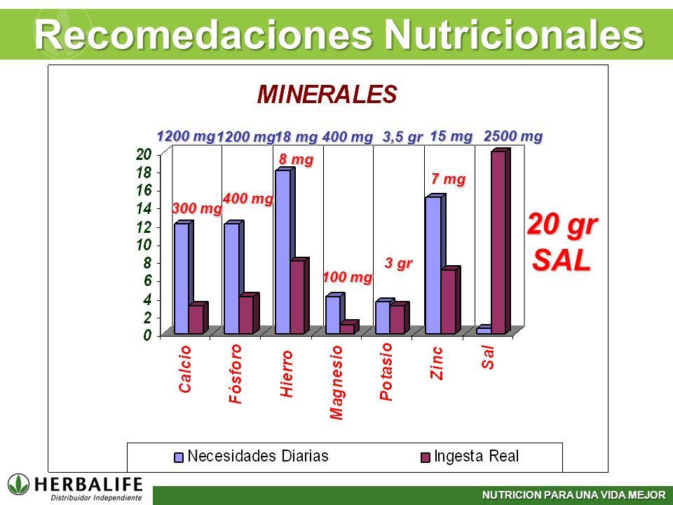 NUTRICION PARA UNA VIDA MEJOR 1200 mg 18 mg 400 mg 3,5 gr 15 mg 2500 mg 300 mg 400 mg 8 mg 100 mg 3 gr 7 mg 20 gr SAL Recomedaciones Nutricionales