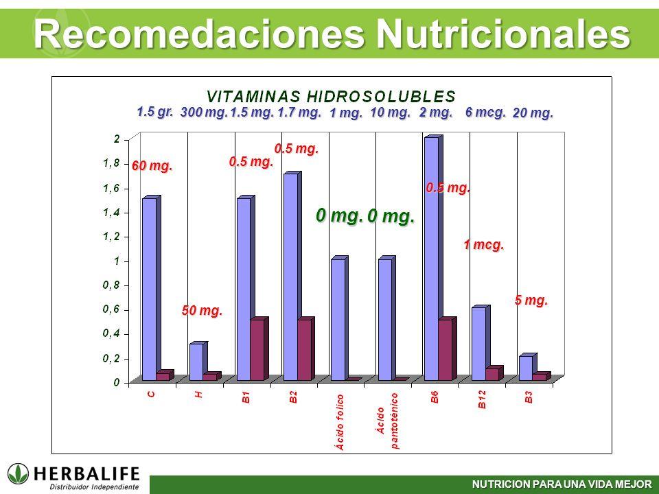 NUTRICION PARA UNA VIDA MEJOR 1.5 gr. 300 mg. 1.5 mg. 1.7 mg. 1 mg. 2 mg. 6 mcg. 20 mg. 10 mg. 60 mg. 50 mg. 0.5 mg. 0 mg. 0.5 mg. 1 mcg. 5 mg. Recome