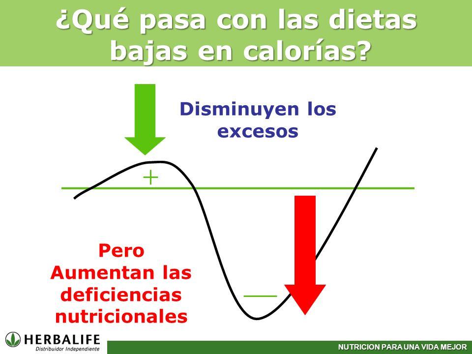 NUTRICION PARA UNA VIDA MEJOR ¿Qué pasa con las dietas bajas en calorías? Disminuyen los excesos Pero Aumentan las deficiencias nutricionales