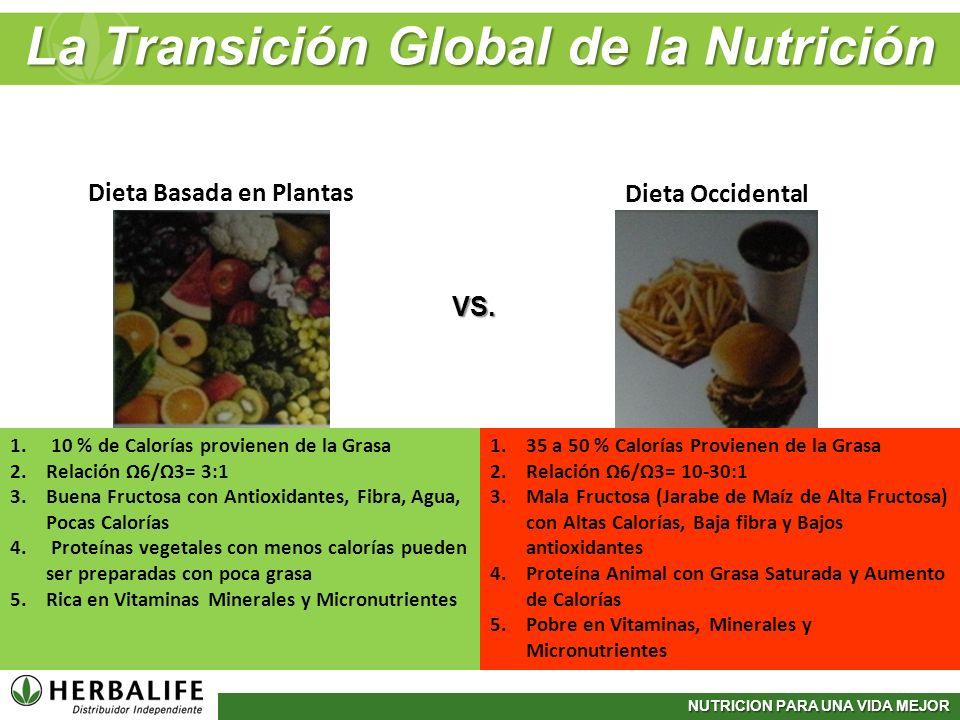 NUTRICION PARA UNA VIDA MEJOR Dieta Basada en Plantas Dieta Occidental 1. 10 % de Calorías provienen de la Grasa 2.Relación 6/3= 3:1 3.Buena Fructosa