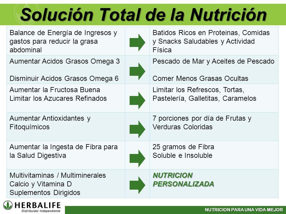 NUTRICION PARA UNA VIDA MEJOR Solución Total de la Nutrición Balance de Energía de Ingresos y gastos para reducir la grasa abdominal Batidos Ricos en