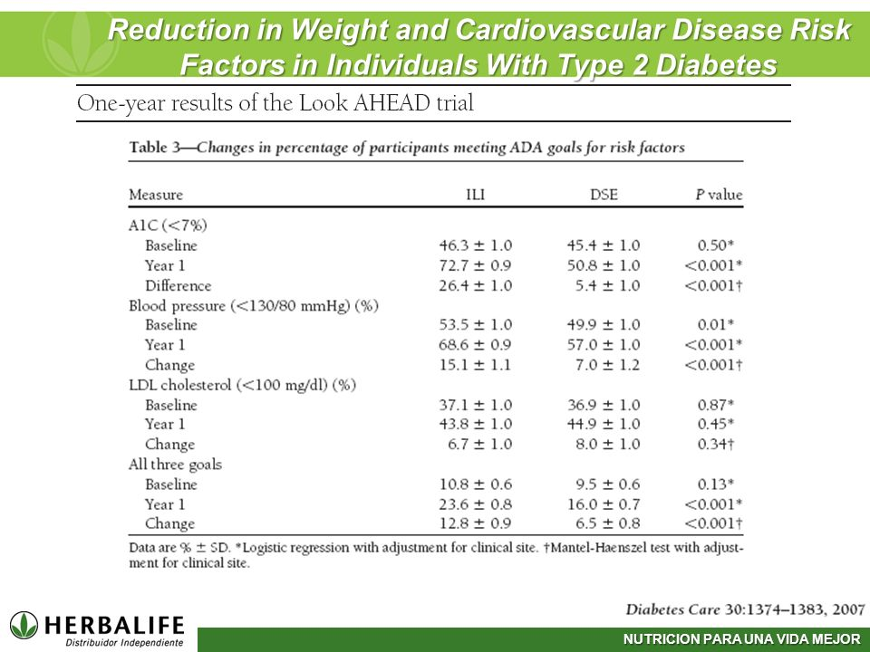 NUTRICION PARA UNA VIDA MEJOR Reduction in Weight and Cardiovascular Disease Risk Factors in Individuals With Type 2 Diabetes