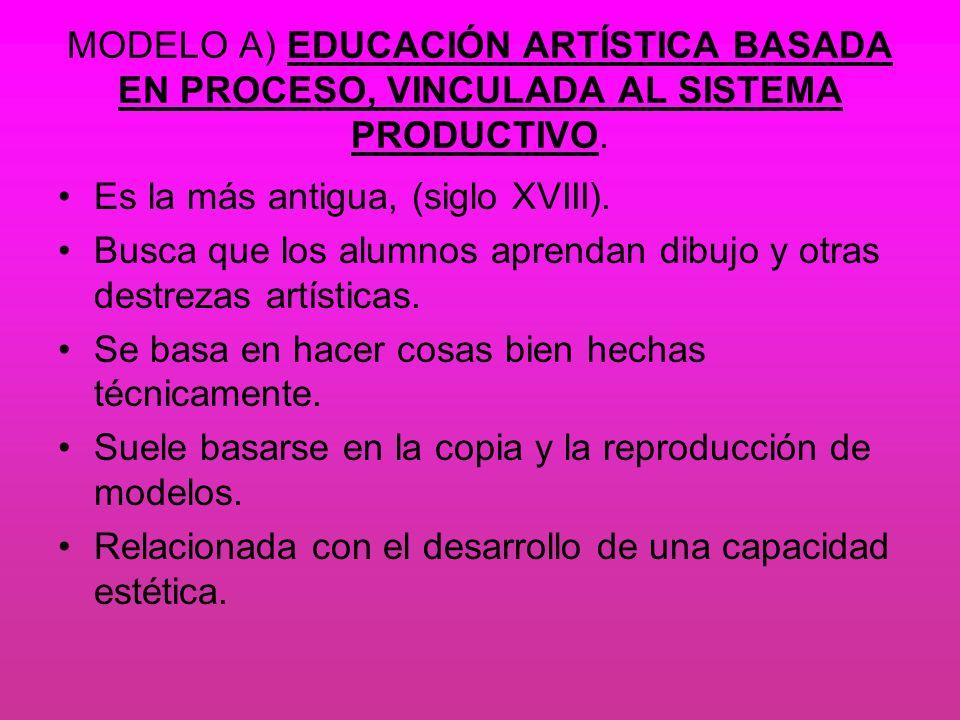 MODELO A) EDUCACIÓN ARTÍSTICA BASADA EN PROCESO, VINCULADA AL SISTEMA PRODUCTIVO. Es la más antigua, (siglo XVIII). Busca que los alumnos aprendan dib