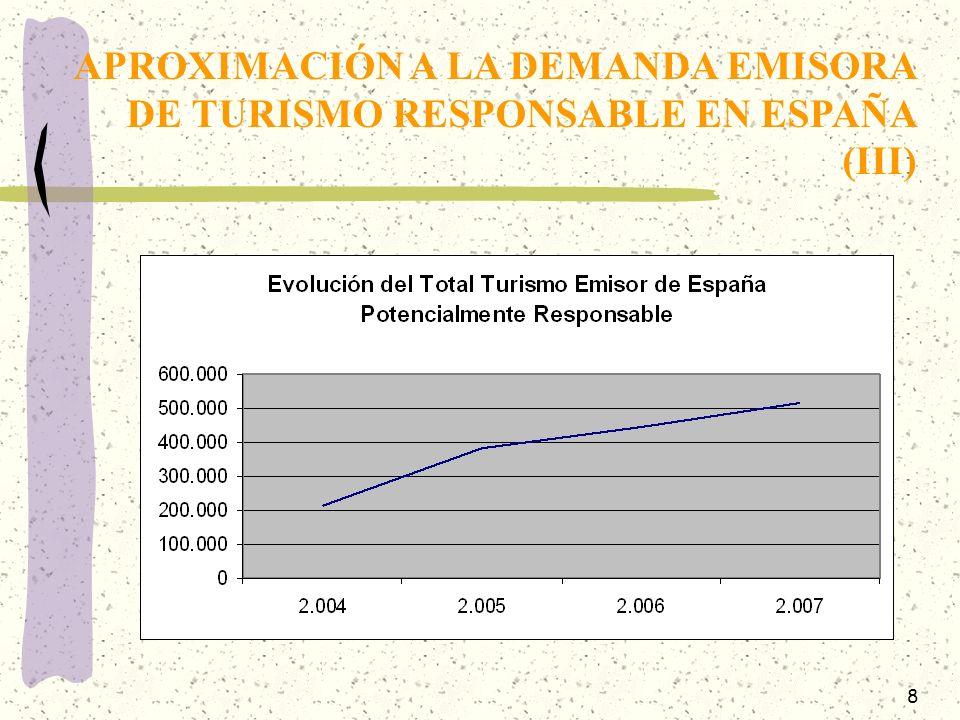 8 APROXIMACIÓN A LA DEMANDA EMISORA DE TURISMO RESPONSABLE EN ESPAÑA (III)