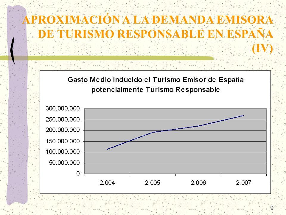 9 APROXIMACIÓN A LA DEMANDA EMISORA DE TURISMO RESPONSABLE EN ESPAÑA (IV)
