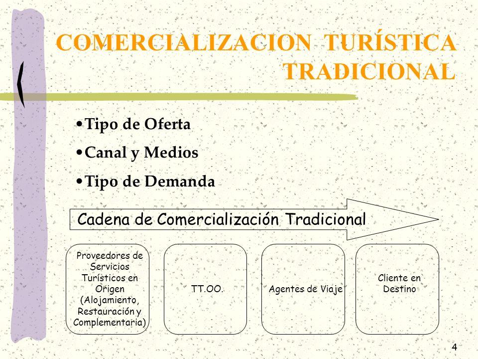 5 Tipo de Oferta: No existe una definición clara del tipo de productos que se engloban.