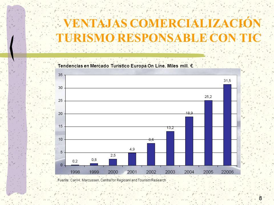 9 VENTAJAS COMERCIALIZACIÓN TURISMO RESPONSABLE CON TIC Distribución Geográfica Mercado Turístico Europa On Line 2005 Fuente: Carl H.