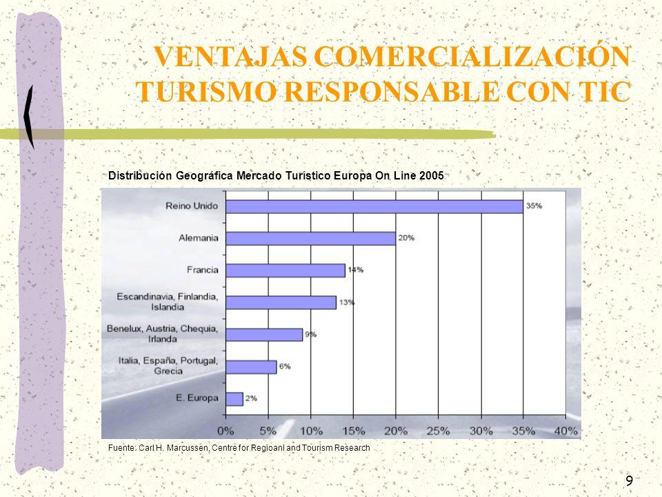 10 Posicionamiento en Buscadores: Uso de Concursos On Line - Alianzas Portales Multimedia y Sectoriales (Youtube…): Tripadvisor ¿Creación CanalResponsable.