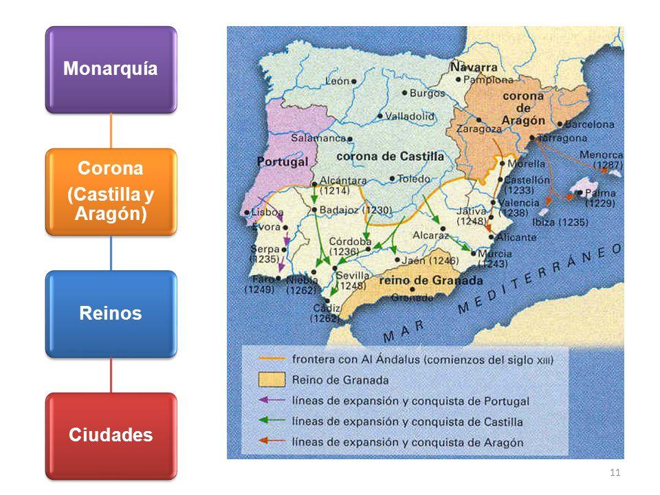 11 Monarquía Corona (Castilla y Aragón) ReinosCiudades