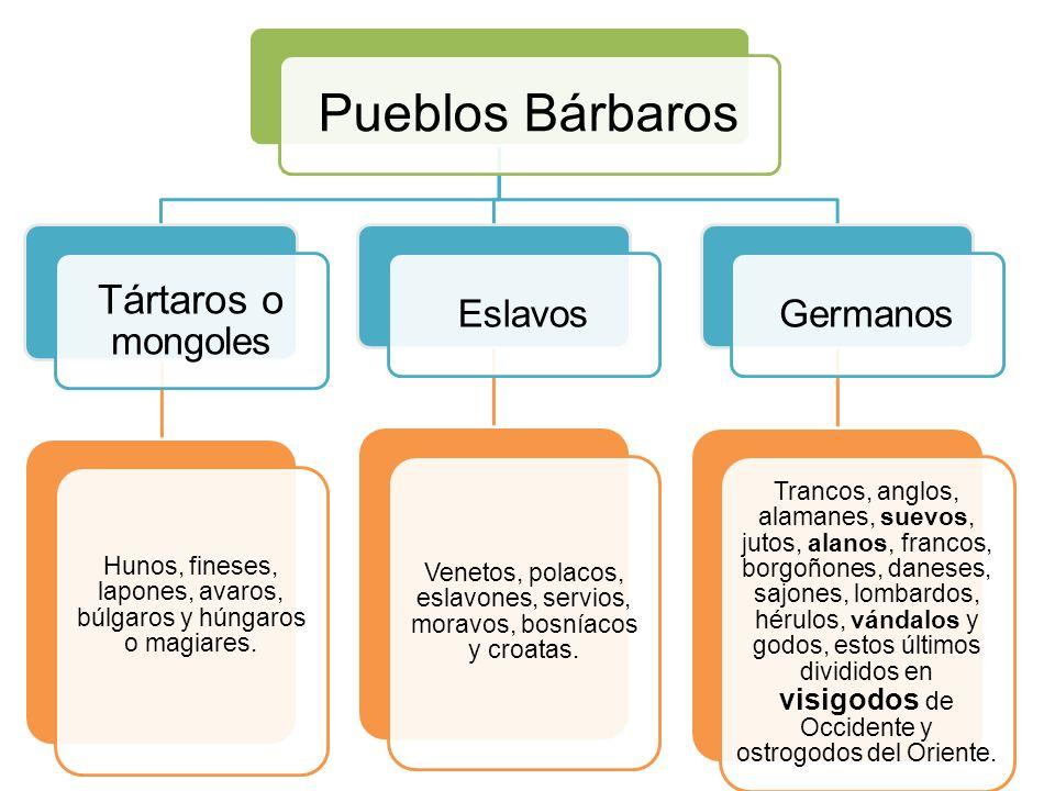 12 Pueblos Bárbaros Tártaros o mongoles Hunos, fineses, lapones, avaros, búlgaros y húngaros o magiares. Eslavos Venetos, polacos, eslavones, servios,