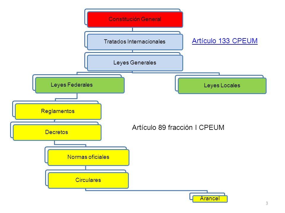 Constitución GeneralTratados InternacionalesLeyes GeneralesLeyes FederalesReglamentosDecretosNormas oficialesCirculares Arancel Leyes Locales 3 Artícu