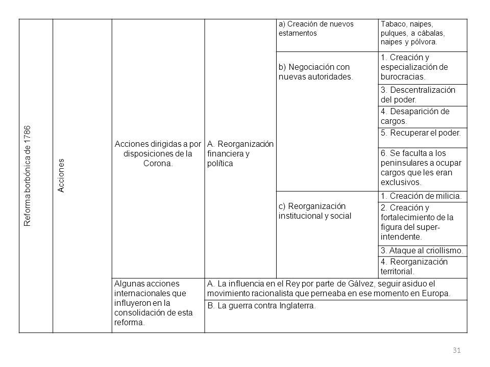 Reforma borbónica de 1786 Acciones Acciones dirigidas a por disposiciones de la Corona. A. Reorganización financiera y política a) Creación de nuevos