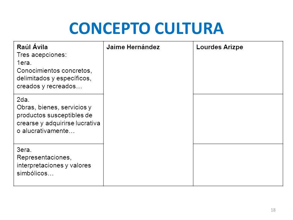 Raúl Ávila Tres acepciones: 1era. Conocimientos concretos, delimitados y específicos, creados y recreados… Jaime HernándezLourdes Arizpe 2da. Obras, b