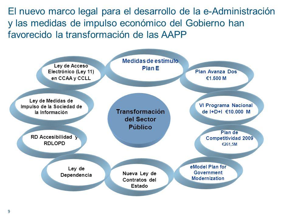 Plan Avanza Dos 1.500 M Transformación del Sector Público RD Accesibilidad y RDLOPD Ley de Medidas de Impulso de la Sociedad de la Información Nueva L