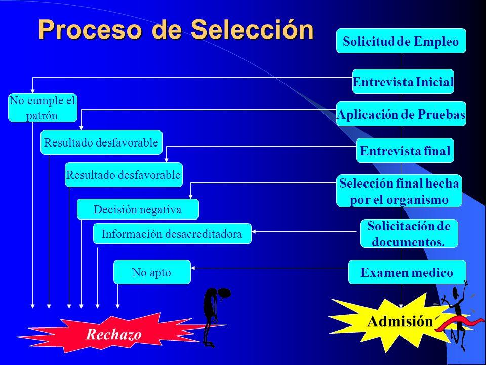 Proceso de Selección Solicitud de Empleo Entrevista final Aplicación de Pruebas Entrevista Inicial Selección final hecha por el organismo Solicitación