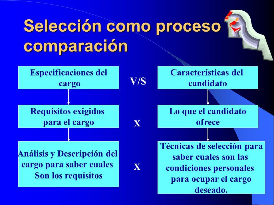 Selección como proceso comparación Especificaciones del cargo Características del candidato Requisitos exigidos para el cargo Análisis y Descripción d
