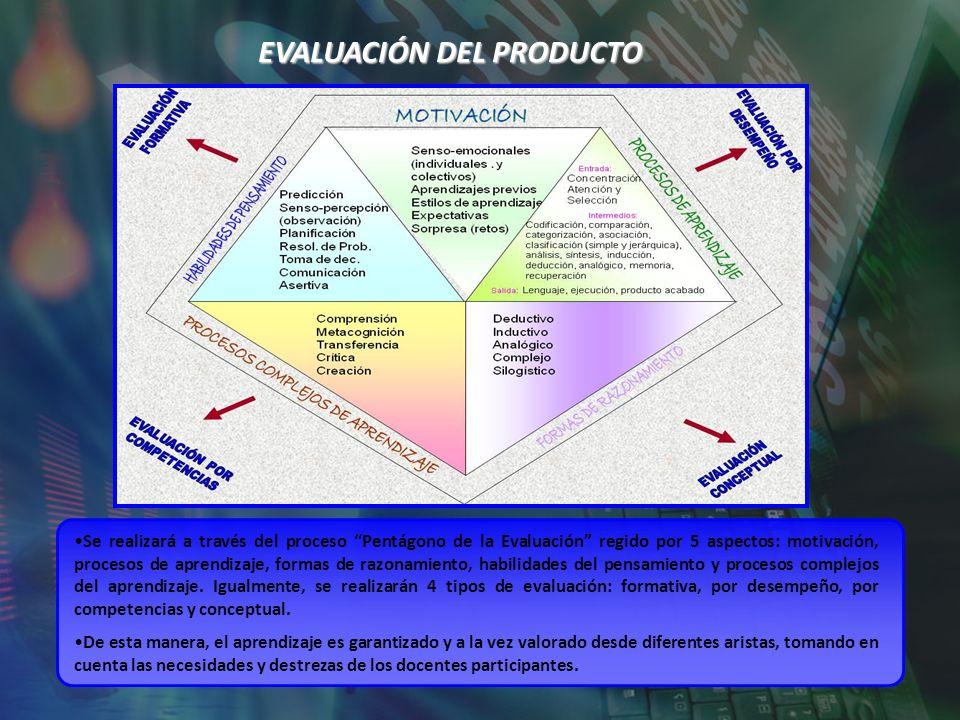 EVALUACIÓN DEL PRODUCTO Se realizará a través del proceso Pentágono de la Evaluación regido por 5 aspectos: motivación, procesos de aprendizaje, forma