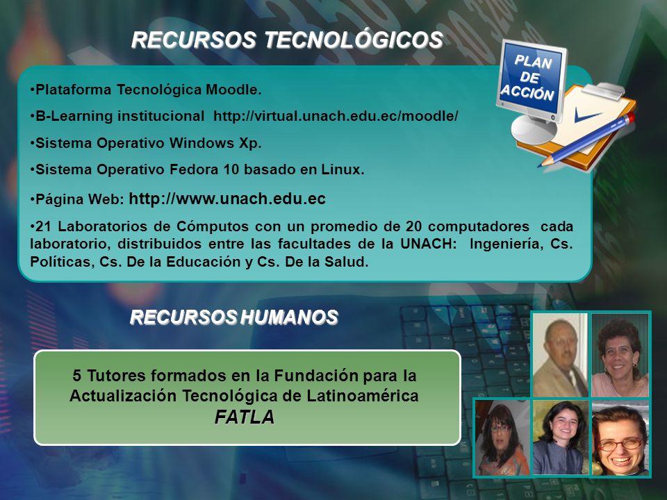 RECURSOS TECNOLÓGICOS RECURSOS HUMANOS Plataforma Tecnológica Moodle. B-Learning institucional http://virtual.unach.edu.ec/moodle/ Sistema Operativo W