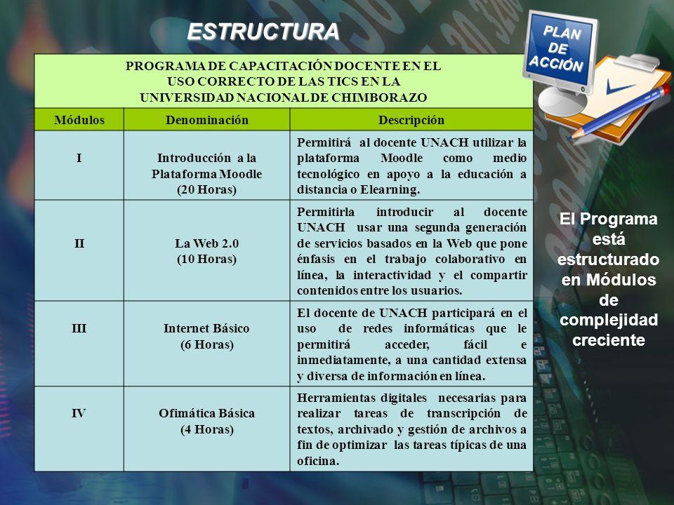 PROGRAMA DE CAPACITACIÓN DOCENTE EN EL USO CORRECTO DE LAS TICS EN LA UNIVERSIDAD NACIONAL DE CHIMBORAZO MódulosDenominaciónDescripción IIntroducción