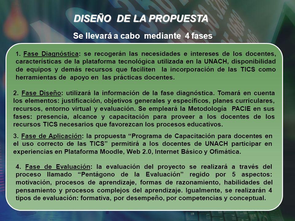 DISEÑO DE LA PROPUESTA 2. Fase Diseño: utilizará la información de la fase diagnóstica. Tomará en cuenta los elementos: justificación, objetivos gener