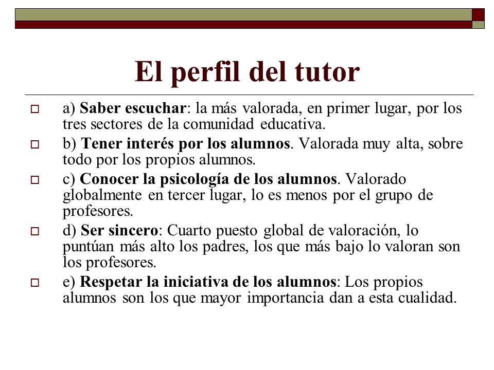 El perfil del tutor a) Saber escuchar: la más valorada, en primer lugar, por los tres sectores de la comunidad educativa. b) Tener interés por los alu