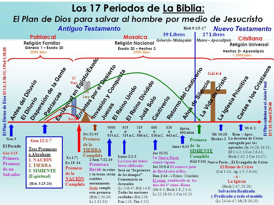 11 Los 17 Periodos de La Biblia: El Plan de Dios para salvar al hombre por medio de Jesucristo Antes del Diluvio El Diluvio Dispersión de la Gente Pat