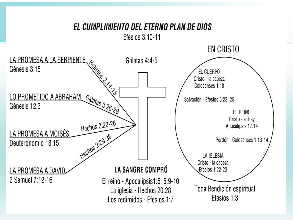 7 Descripición de este método de estudio Los 17 Periodos … capturan los encabezados o títulos principales en el relato de la Biblia.