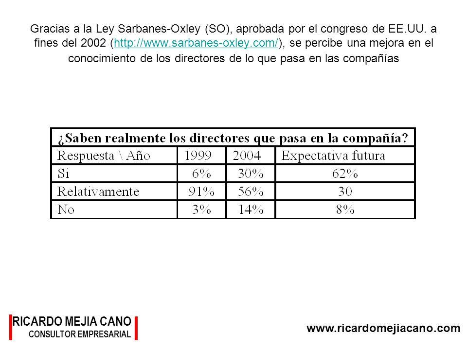 www.ricardomejiacano.com RICARDO MEJIA CANO CONSULTOR EMPRESARIAL Gracias a la Ley Sarbanes-Oxley (SO), aprobada por el congreso de EE.UU. a fines del