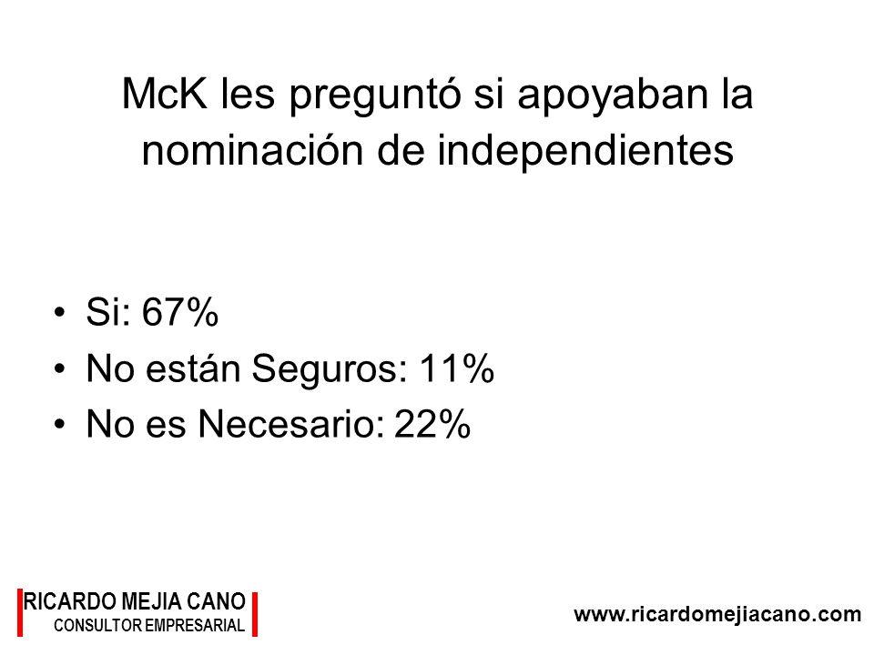 www.ricardomejiacano.com RICARDO MEJIA CANO CONSULTOR EMPRESARIAL McK les preguntó si apoyaban la nominación de independientes Si: 67% No están Seguro
