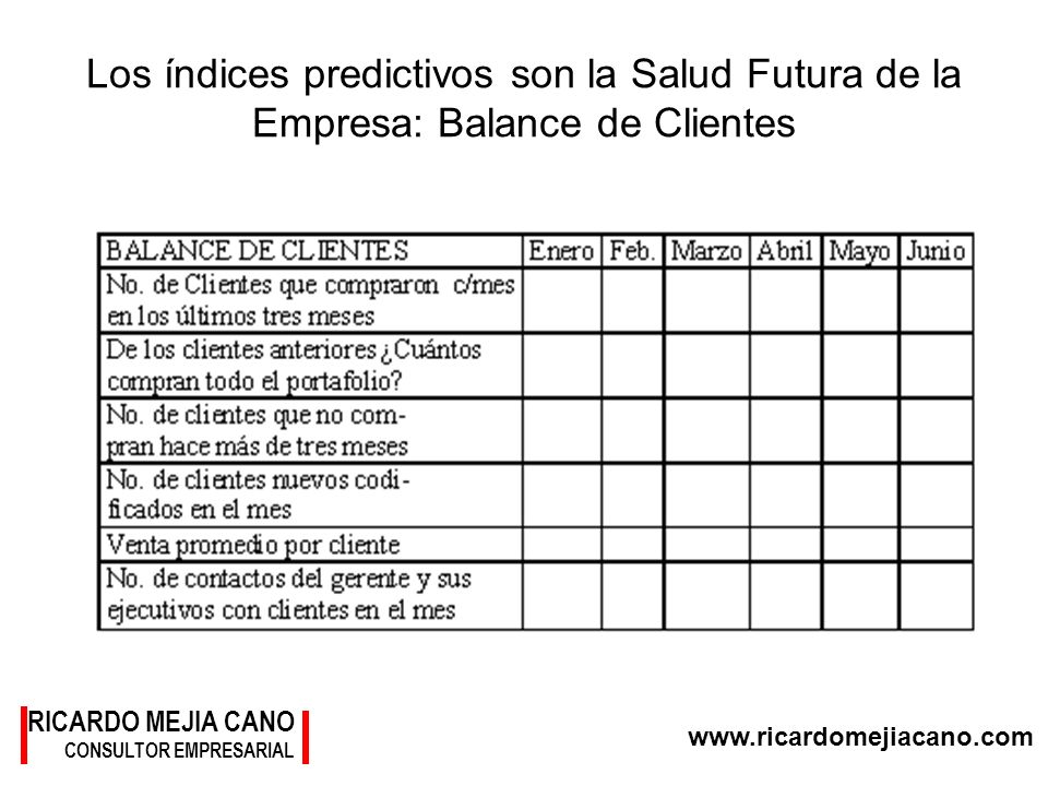 www.ricardomejiacano.com RICARDO MEJIA CANO CONSULTOR EMPRESARIAL Los índices predictivos son la Salud Futura de la Empresa: Balance de Clientes