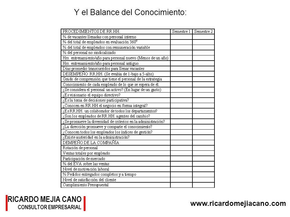 www.ricardomejiacano.com RICARDO MEJIA CANO CONSULTOR EMPRESARIAL Y el Balance del Conocimiento: