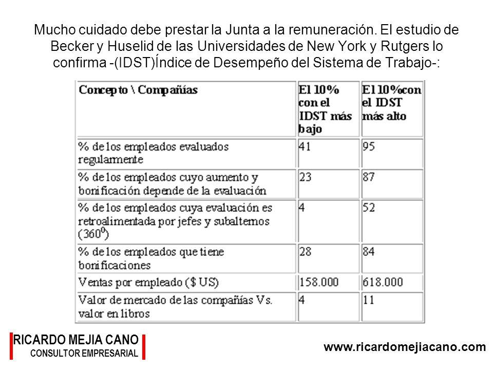 www.ricardomejiacano.com RICARDO MEJIA CANO CONSULTOR EMPRESARIAL Mucho cuidado debe prestar la Junta a la remuneración. El estudio de Becker y Huseli