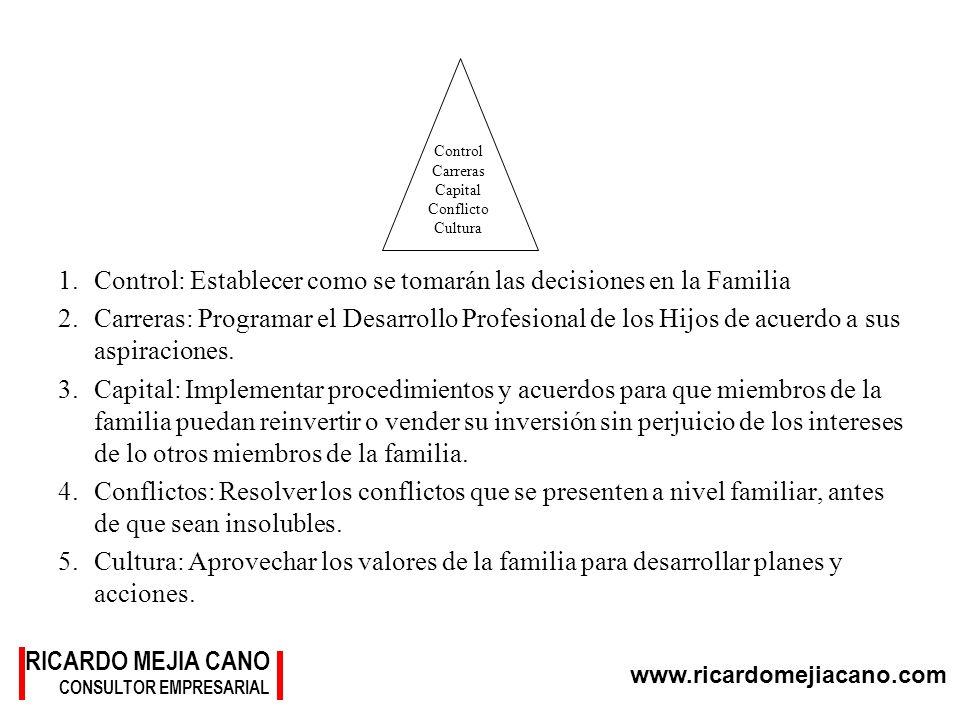 www.ricardomejiacano.com RICARDO MEJIA CANO CONSULTOR EMPRESARIAL 1.Control: Establecer como se tomarán las decisiones en la Familia 2.Carreras: Progr