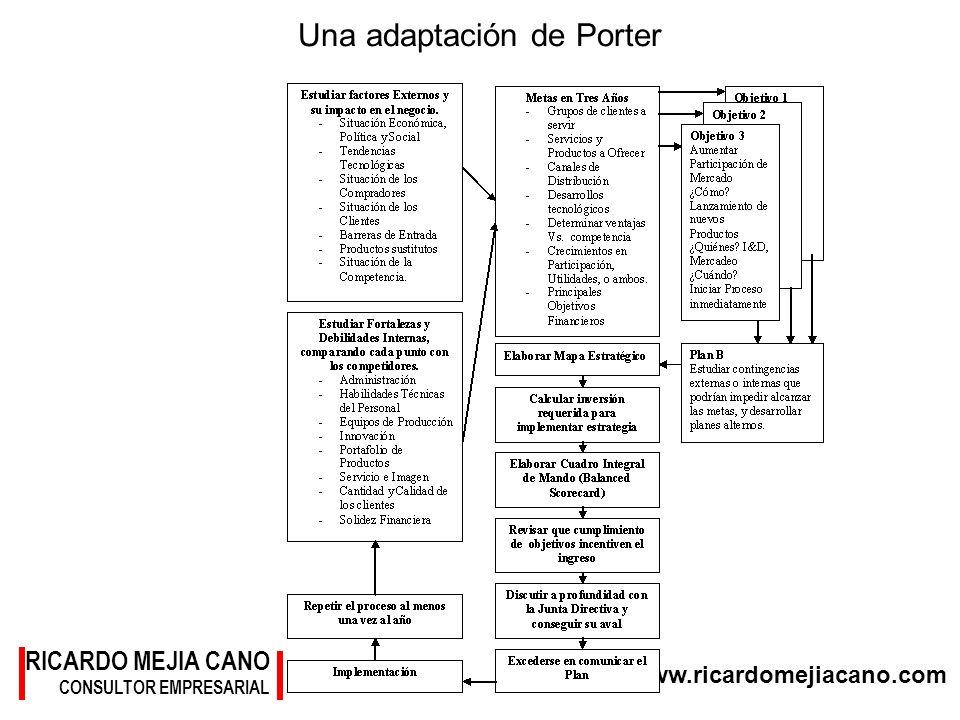 www.ricardomejiacano.com RICARDO MEJIA CANO CONSULTOR EMPRESARIAL Una adaptación de Porter