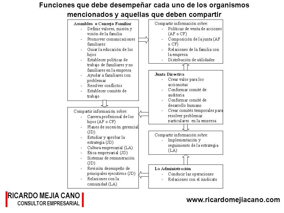 www.ricardomejiacano.com RICARDO MEJIA CANO CONSULTOR EMPRESARIAL Funciones que debe desempeñar cada uno de los organismos mencionados y aquellas que