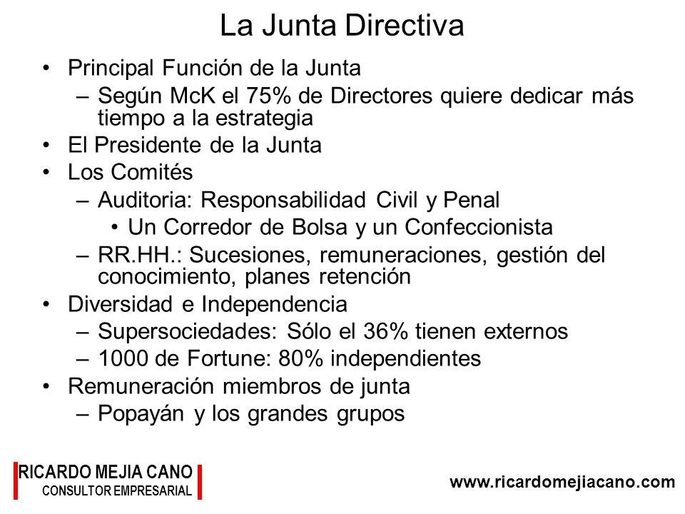 www.ricardomejiacano.com RICARDO MEJIA CANO CONSULTOR EMPRESARIAL La Junta Directiva Principal Función de la Junta –Según McK el 75% de Directores qui